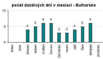 Daždivé dní v Bulharsku