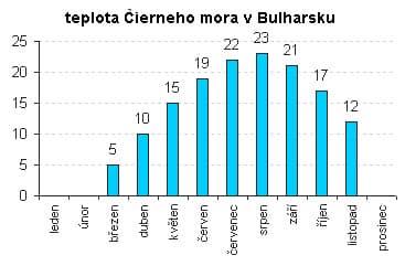 Teplota mora - Bulharsko