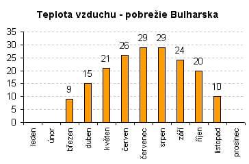 Teplota vzduchu - pobrežie Bulharska