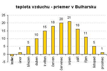 Priemerná teplota v Bulharsku