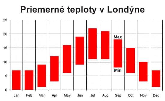 Priemerné teploty - Londýn